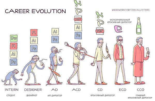 Эволюция дизайнера